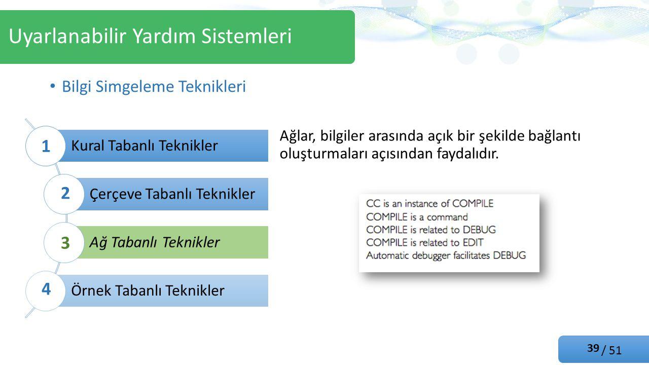 / 51 Kural Tabanlı Teknikler Çerçeve Tabanlı Teknikler Ağ Tabanlı Teknikler Örnek Tabanlı Teknikler Bilgi Simgeleme Teknikleri Uyarlanabilir Yardım Sistemleri 1 2 3 4 Ağlar, bilgiler arasında açık bir şekilde bağlantı oluşturmaları açısından faydalıdır.
