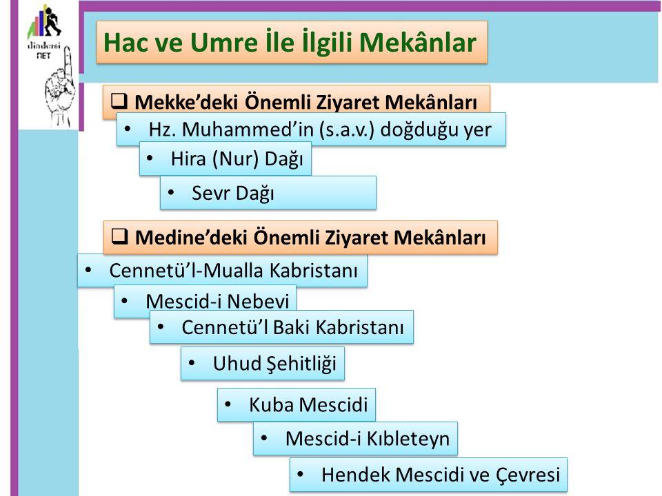  Mekke'deki Önemli Ziyaret Mekânları Hac ve Umre İle İlgili Mekânlar Hz. Muhammed'in (s.a.v.) doğduğu yer Hira (Nur) Dağı Sevr Dağı Cennetü'l-Mualla