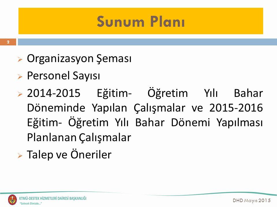 Sunum Planı  Organizasyon Şeması  Personel Sayısı  2014-2015 Eğitim- Öğretim Yılı Bahar Döneminde Yapılan Çalışmalar ve 2015-2016 Eğitim- Öğretim Y