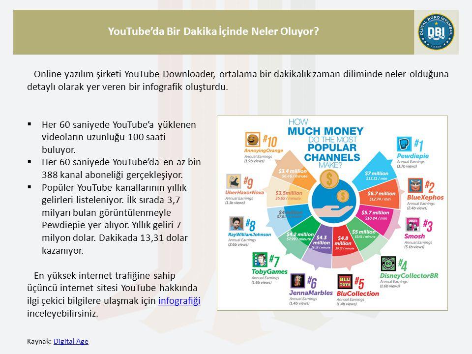 Kaynak: Digital AgeDigital Age YouTube'da Bir Dakika İçinde Neler Oluyor.