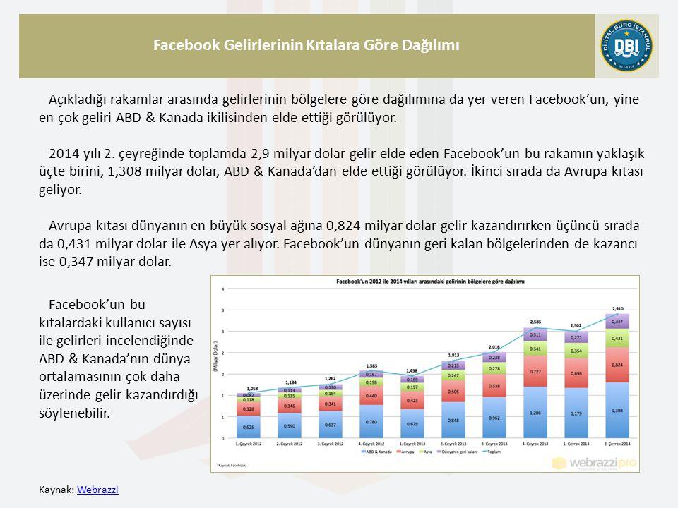 Kaynak: WebrazziWebrazzi Facebook Gelirlerinin Kıtalara Göre Dağılımı Açıkladığı rakamlar arasında gelirlerinin bölgelere göre dağılımına da yer veren Facebook'un, yine en çok geliri ABD & Kanada ikilisinden elde ettiği görülüyor.