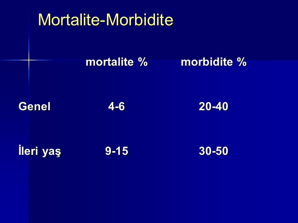 Mortalite-Morbidite mortalite % morbidite % Genel4-620-40 İleri yaş 9-1530-50