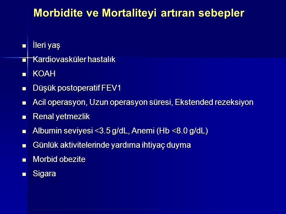 Morbidite ve Mortaliteyi artıran sebepler İleri yaş İleri yaş Kardiovasküler hastalık Kardiovasküler hastalık KOAH KOAH Düşük postoperatif FEV1 Düşük