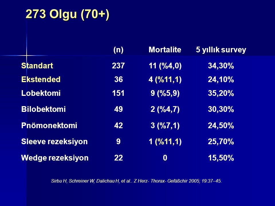 273 Olgu (70+) (n)Mortalite5 yıllık survey Standart23711 (%4,0)34,30% Ekstended364 (%11,1)24,10% Lobektomi1519 (%5,9)35,20% Bilobektomi492 (%4,7)30,30