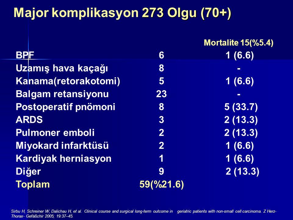 273 Olgu (70+) Major komplikasyon 273 Olgu (70+) Mortalite 15(%5.4) BPF61 (6.6) Uzamış hava kaçağı8- Kanama(retorakotomi)51 (6.6) Balgam retansiyonu23