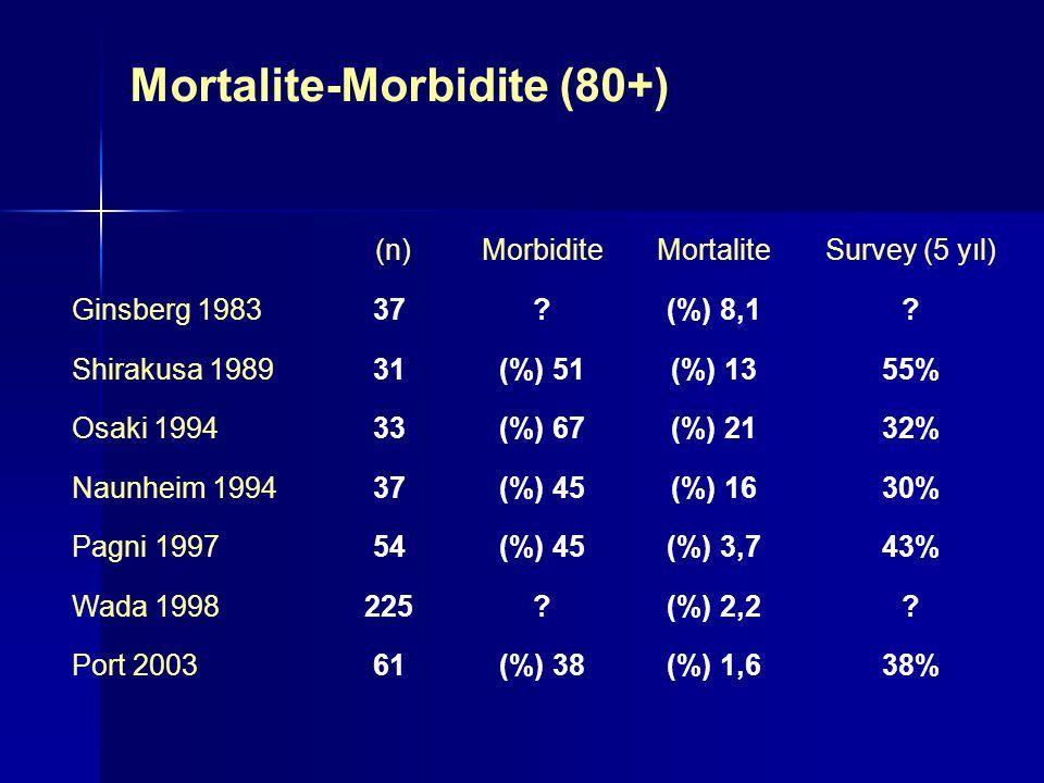 Mortalite-Morbidite (80+) (n)MorbiditeMortaliteSurvey (5 yıl) Ginsberg 198337?(%) 8,1? Shirakusa 198931(%) 51(%) 1355% Osaki 199433(%) 67(%) 2132% Nau