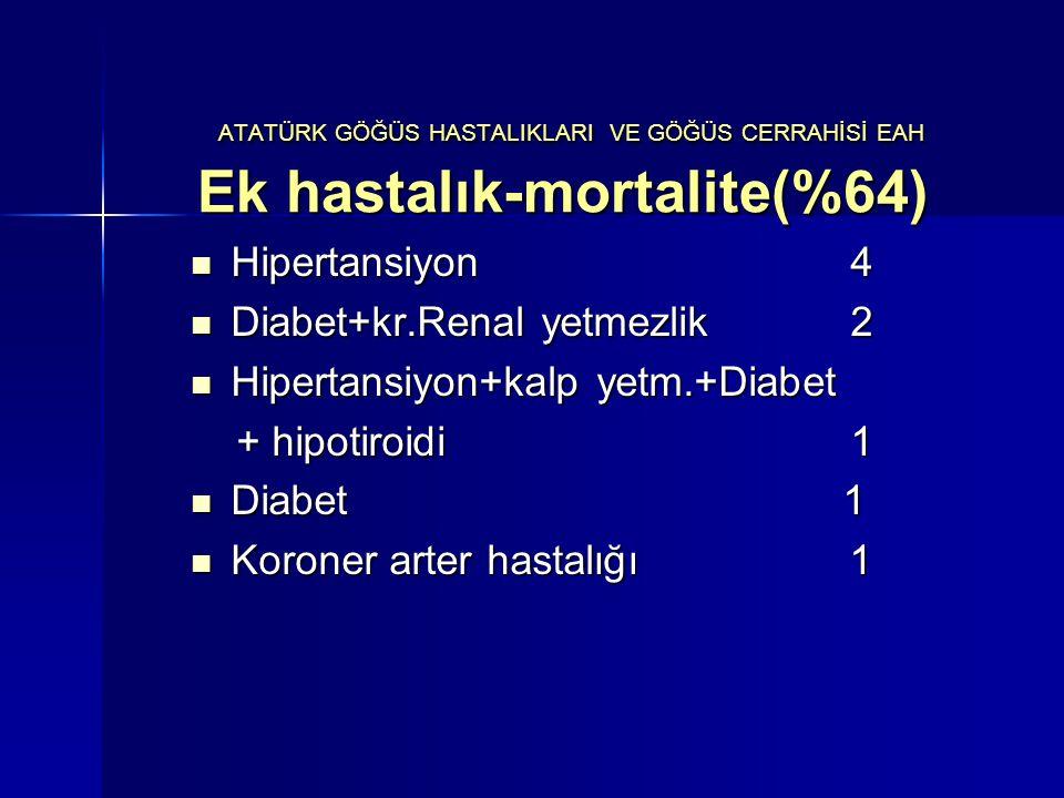 ATATÜRK GÖĞÜS HASTALIKLARI VE GÖĞÜS CERRAHİSİ EAH Ek hastalık-mortalite(%64) ATATÜRK GÖĞÜS HASTALIKLARI VE GÖĞÜS CERRAHİSİ EAH Ek hastalık-mortalite(%