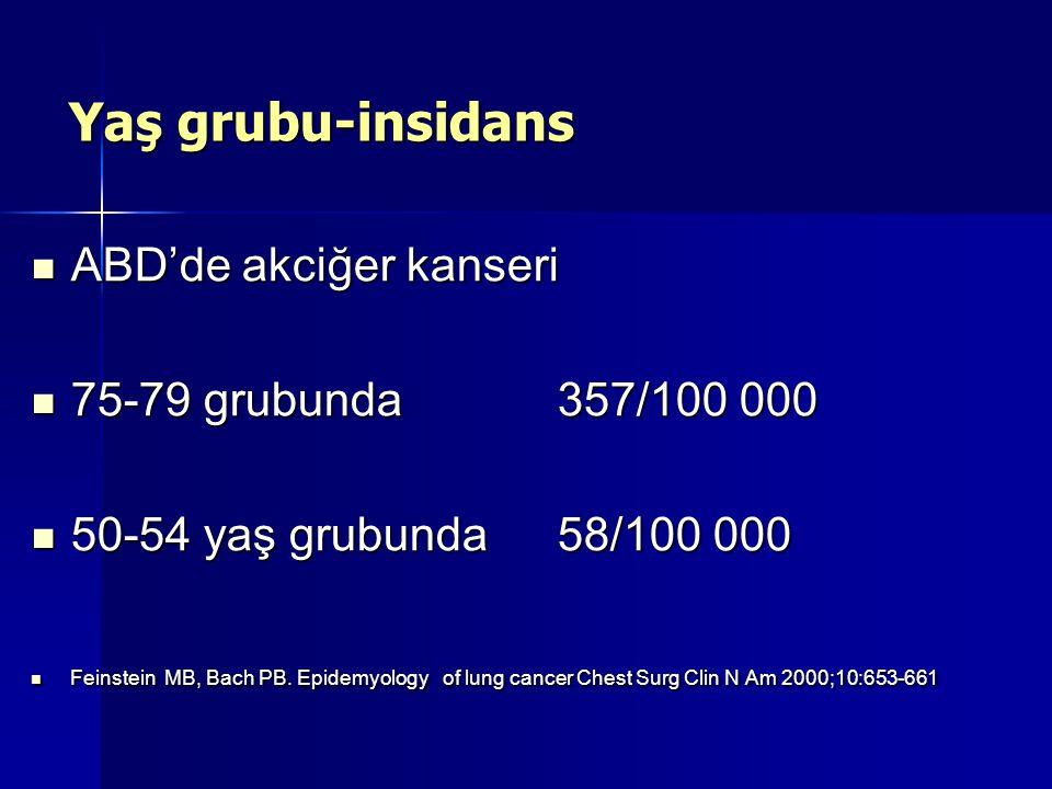 Yaş grubu-insidans ABD'de akciğer kanseri ABD'de akciğer kanseri 75-79 grubunda357/100 000 75-79 grubunda357/100 000 50-54 yaş grubunda 58/100 000 50-