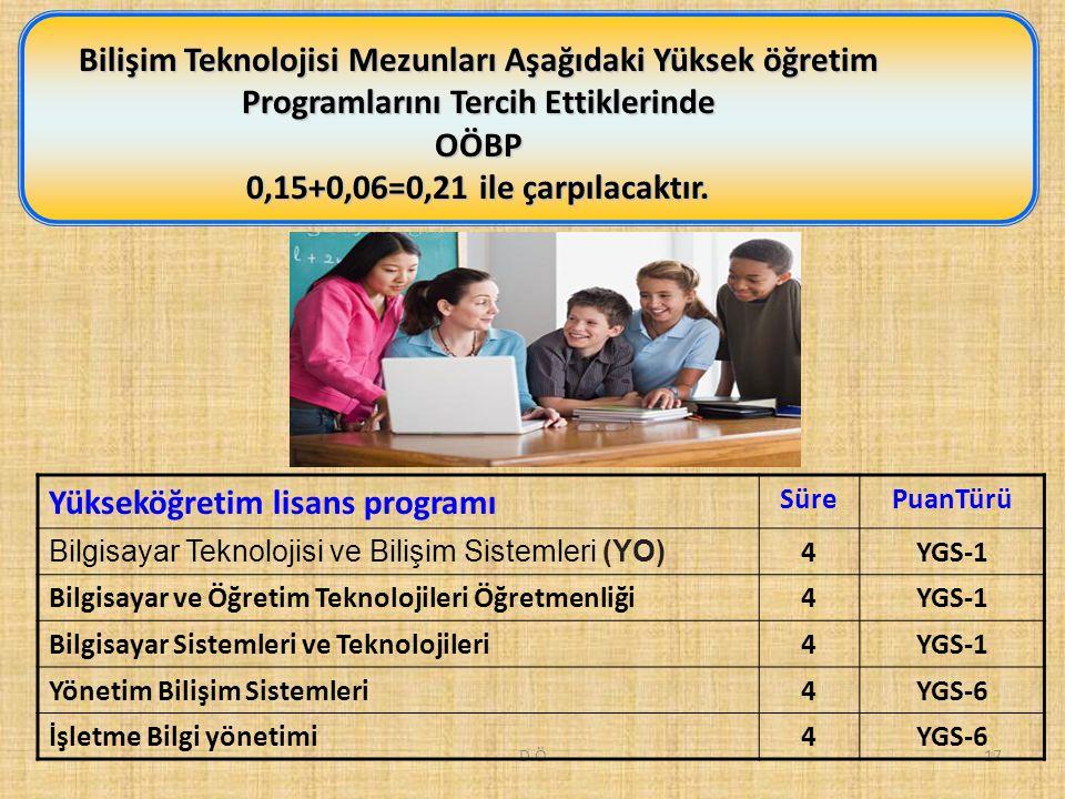 D.Ö17 Bilişim Teknolojisi Mezunları Aşağıdaki Yüksek öğretim Programlarını Tercih Ettiklerinde OÖBP 0,15+0,06=0,21 ile çarpılacaktır.