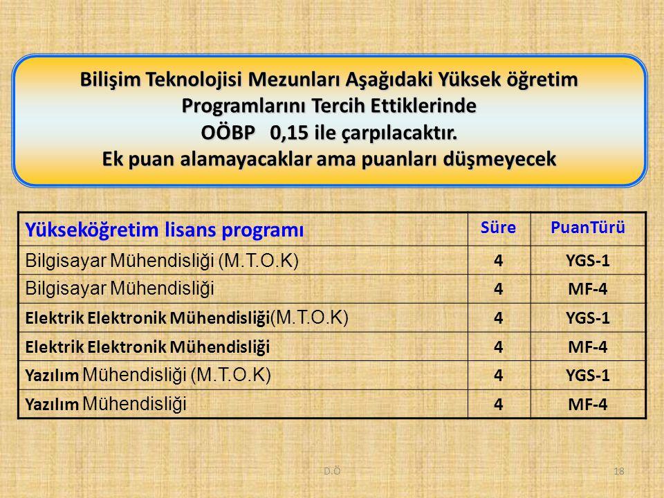 D.Ö18 Bilişim Teknolojisi Mezunları Aşağıdaki Yüksek öğretim Programlarını Tercih Ettiklerinde OÖBP 0,15 ile çarpılacaktır.