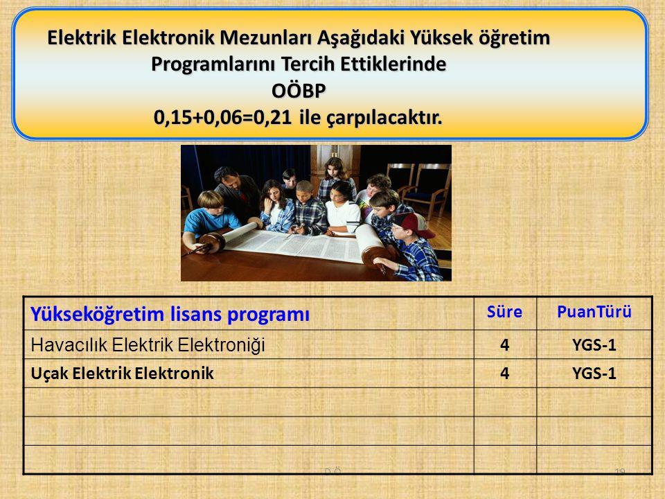 D.Ö19 Elektrik Elektronik Mezunları Aşağıdaki Yüksek öğretim Programlarını Tercih Ettiklerinde OÖBP 0,15+0,06=0,21 ile çarpılacaktır.