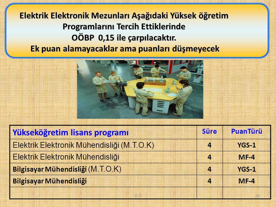 D.Ö20 Elektrik Elektronik Mezunları Aşağıdaki Yüksek öğretim Programlarını Tercih Ettiklerinde OÖBP 0,15 ile çarpılacaktır. Ek puan alamayacaklar ama