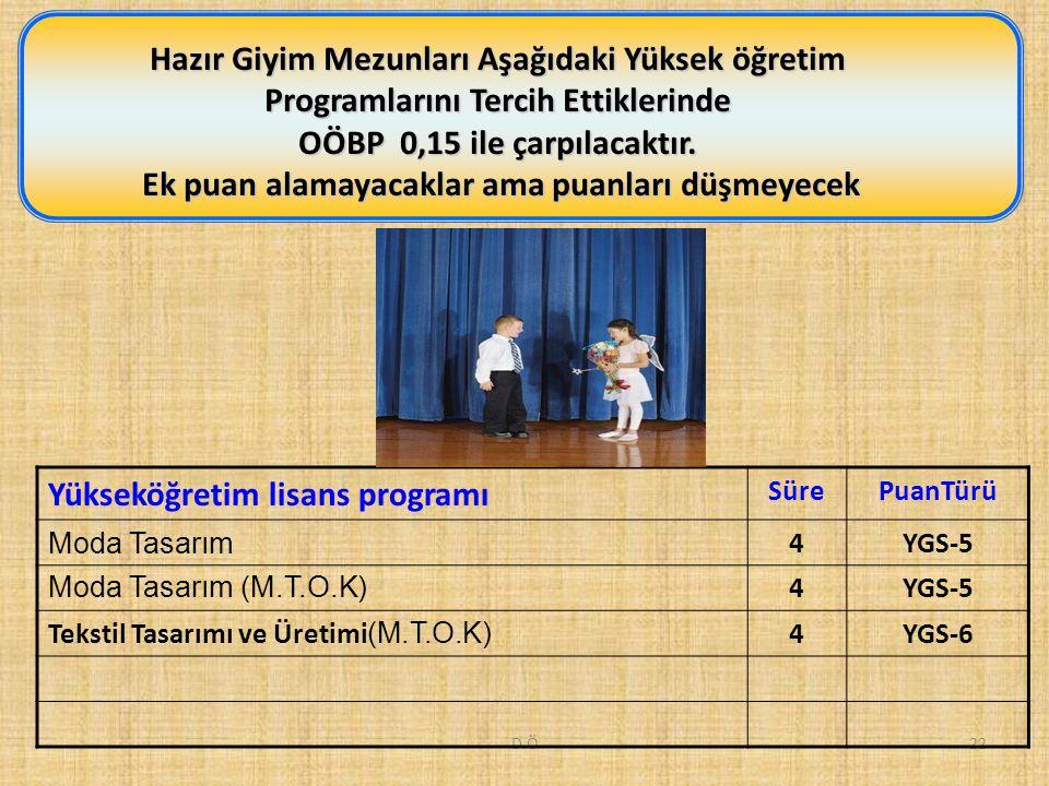 D.Ö22 Hazır Giyim Mezunları Aşağıdaki Yüksek öğretim Programlarını Tercih Ettiklerinde OÖBP 0,15 ile çarpılacaktır.