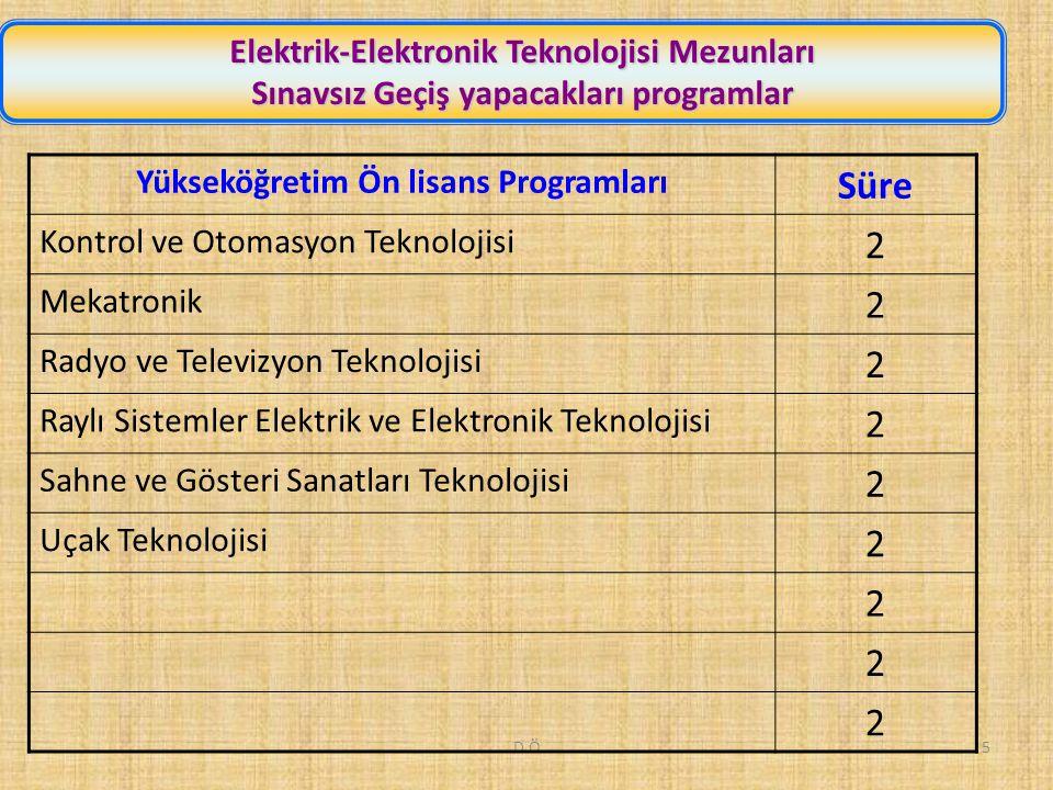 D.Ö5 Elektrik-Elektronik Teknolojisi Mezunları Sınavsız Geçiş yapacakları programlar Yükseköğretim Ön lisans Programları Süre Kontrol ve Otomasyon Teknolojisi 2 Mekatronik 2 Radyo ve Televizyon Teknolojisi 2 Raylı Sistemler Elektrik ve Elektronik Teknolojisi 2 Sahne ve Gösteri Sanatları Teknolojisi 2 Uçak Teknolojisi 2 2 2 2