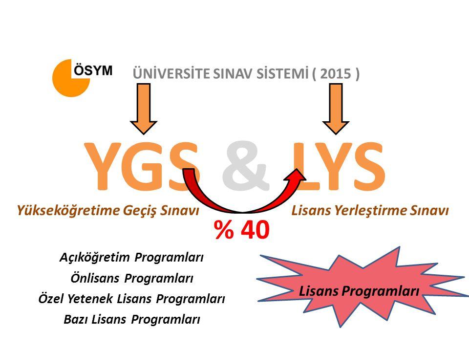 YGS & LYS Yükseköğretime Geçiş SınavıLisans Yerleştirme Sınavı ÜNİVERSİTE SINAV SİSTEMİ ( 2015 ) Açıköğretim Programları Önlisans Programları Özel Yetenek Lisans Programları Bazı Lisans Programları Lisans Programları % 40
