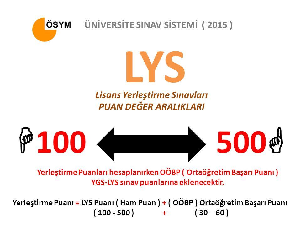 LYS Lisans Yerleştirme Sınavları ÜNİVERSİTE SINAV SİSTEMİ ( 2015 ) PUAN DEĞER ARALIKLARI  100500  Yerleştirme Puanı = LYS Puanı ( Ham Puan ) + ( OÖBP ) Ortaöğretim Başarı Puanı ( 100 - 500 ) + ( 30 – 60 ) Yerleştirme Puanları hesaplanırken OÖBP ( Ortaöğretim Başarı Puanı ) YGS-LYS sınav puanlarına eklenecektir.