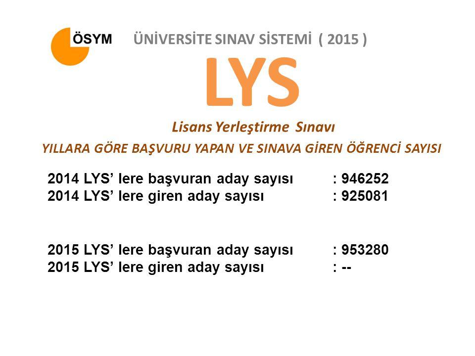 LYS Lisans Yerleştirme Sınavı ÜNİVERSİTE SINAV SİSTEMİ ( 2015 ) YILLARA GÖRE BAŞVURU YAPAN VE SINAVA GİREN ÖĞRENCİ SAYISI 2014 LYS' lere başvuran aday sayısı: 946252 2014 LYS' lere giren aday sayısı: 925081 2015 LYS' lere başvuran aday sayısı: 953280 2015 LYS' lere giren aday sayısı: --