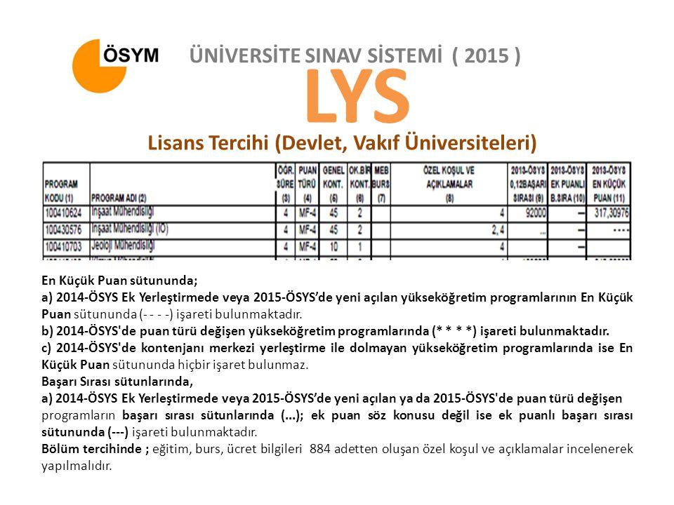 ÜNİVERSİTE SINAV SİSTEMİ ( 2015 ) LYS Lisans Tercihi (Devlet, Vakıf Üniversiteleri) En Küçük Puan sütununda; a) 2014-ÖSYS Ek Yerleştirmede veya 2015-ÖSYS'de yeni açılan yükseköğretim programlarının En Küçük Puan sütununda (- - - -) işareti bulunmaktadır.