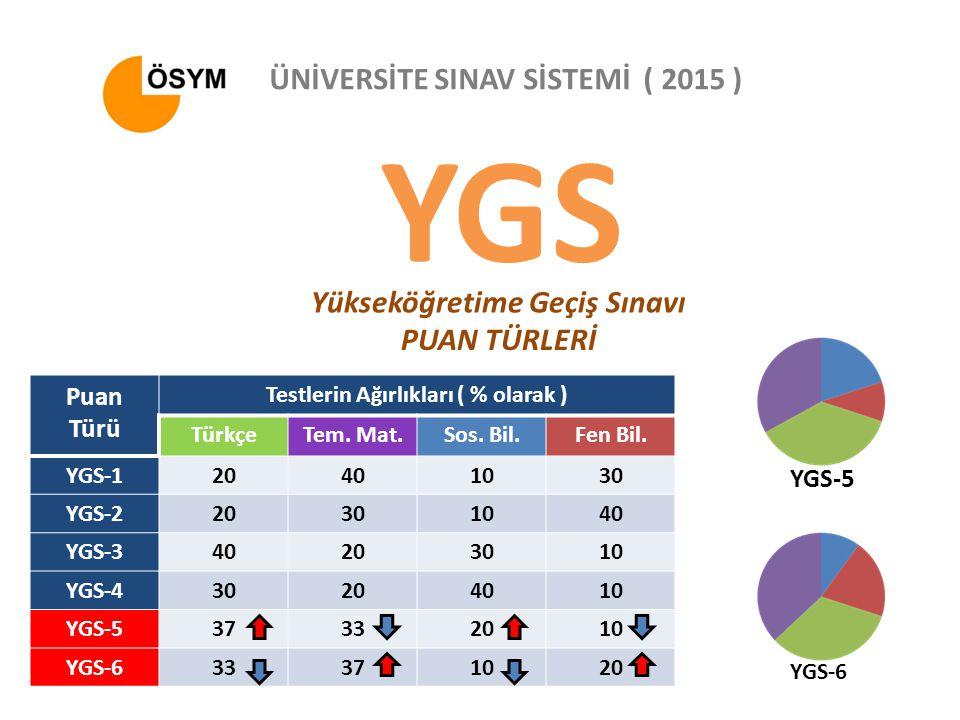 YGS Yükseköğretime Geçiş Sınavı ÜNİVERSİTE SINAV SİSTEMİ ( 2015 ) PUAN TÜRLERİ Puan Türü Testlerin Ağırlıkları ( % olarak ) TürkçeTem.
