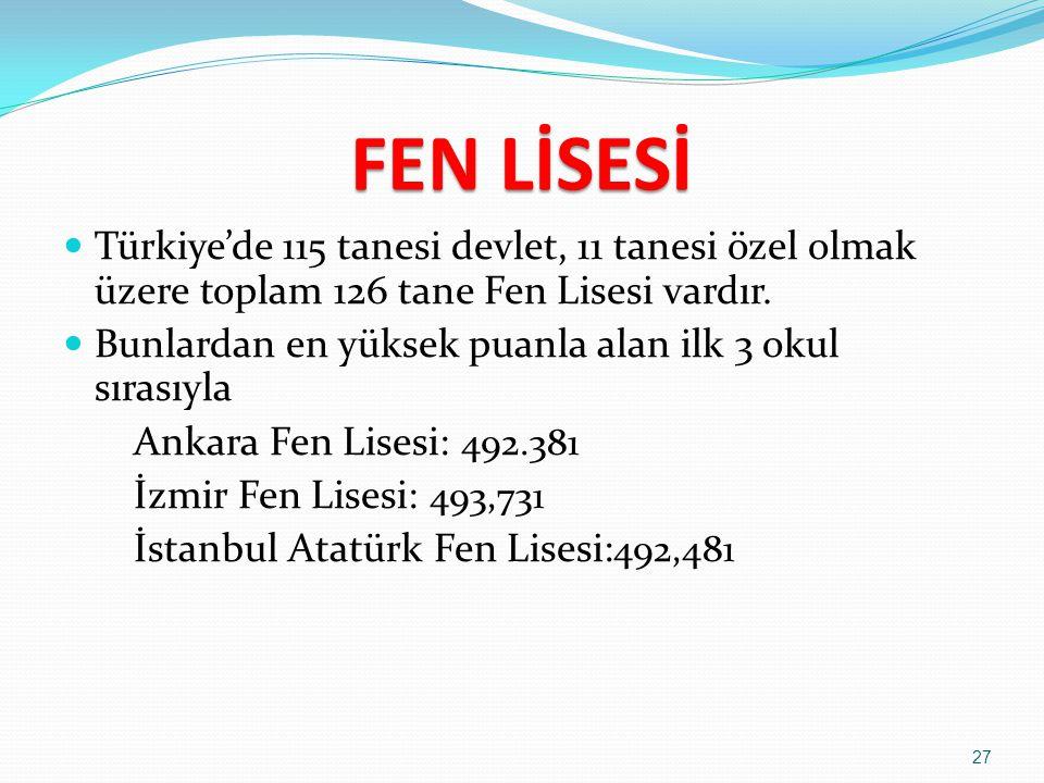 FEN LİSESİ Fen liseleri yatılı ve karma okullardır..