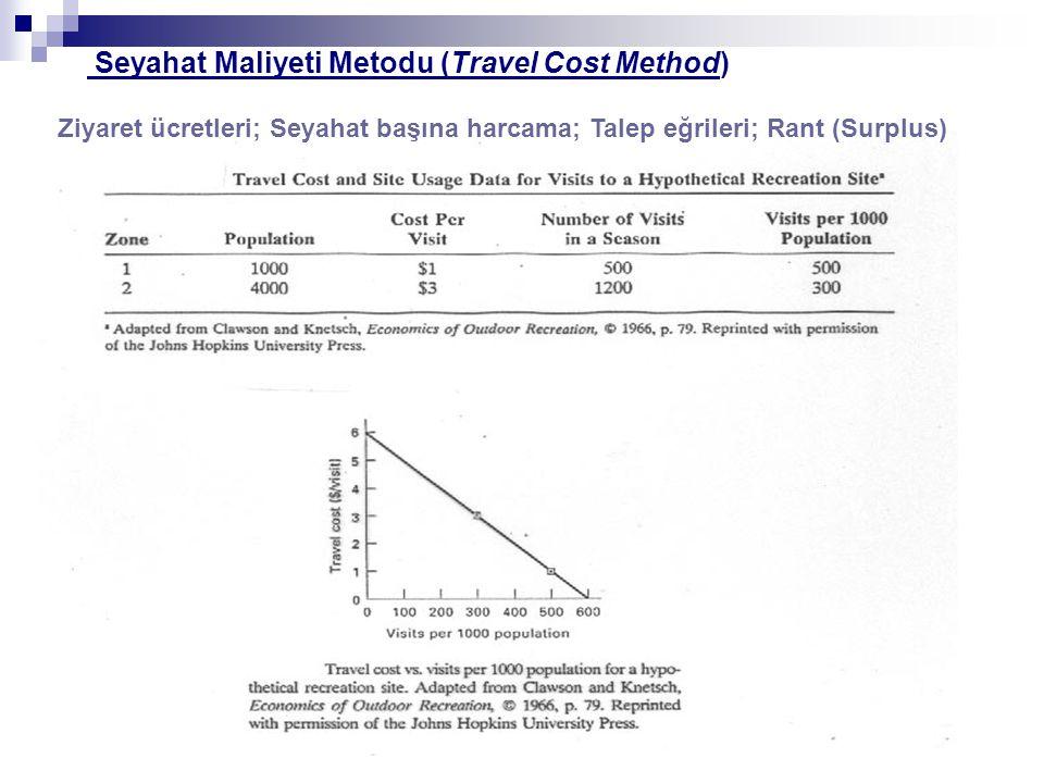 Ziyaret ücretleri; Seyahat başına harcama; Talep eğrileri; Rant (Surplus) Seyahat Maliyeti Metodu (Travel Cost Method)