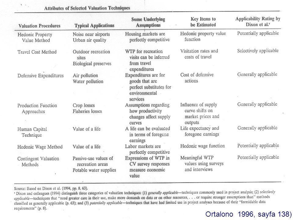 KİRLETİCİ DERİŞİM SEVİYELERİNDEKİ DÜŞÜŞLERE HİPOTETİK PAZAR DÜZEYİ YANITLARI:  Orijinal arz/Yeni arz  Ürünün fiyatı Denge fiyatı  Tüketici rantı (Surplus)/ Üretici rantı (Surplus) Sosyal rant (Social Suplus) = (Tüketici rantındaki net artış) + (Üretici rantındaki net artış) = Ranttaki net değişimlerin toplamı