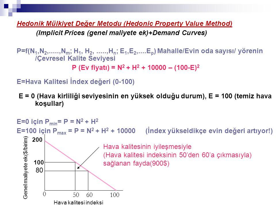 Implicit Price =  P /  E = 200 – 2E P 1 =P E =50= N 2 + H 2 + 10000 –2500 P 2 =P E =60= N 2 + H 2 + 10000 –1600 100000 hane için hava kalitesindeki iyileşmenin (E1=50 den E2=60) Hava Kalitesindeki İyileşmeye Bağlı olarak Ev Fiyatlarında görülen Artışın Toplam Ekonomik Faydası; (900$ / hane) x 100 000 hane = 90x10 6 $ P 2 -P 1 =  P=900$ / Ev İmplicit price: kaydedilemeyen görünmeyen gizli fiyat (veya içsel fiyat)