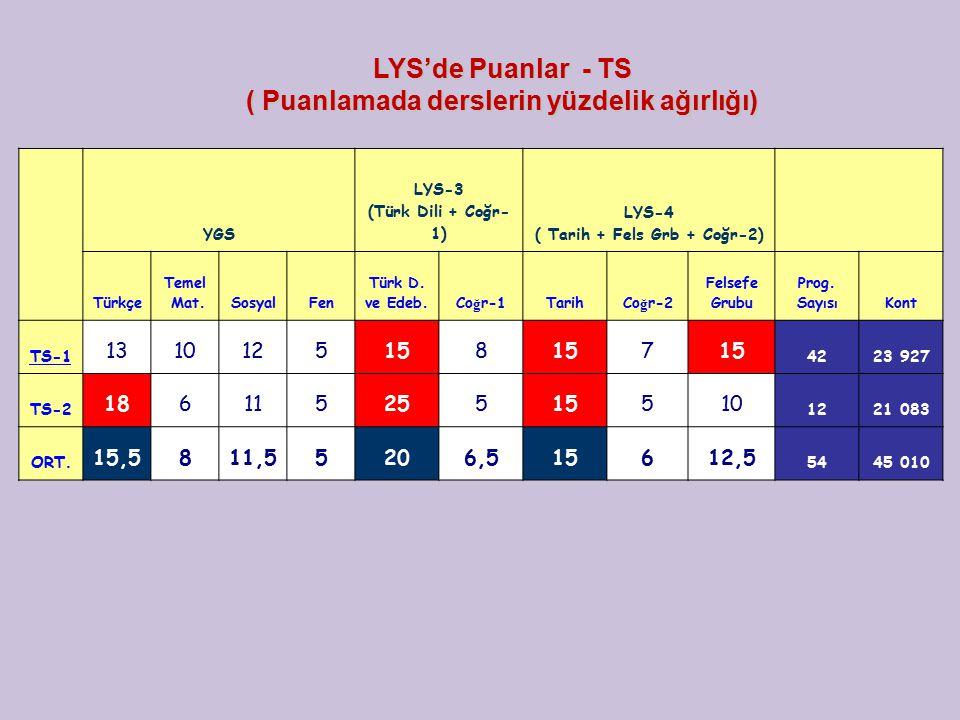 YGS LYS-3 (Türk Dili + Coğr- 1) LYS-4 ( Tarih + Fels Grb + Coğr-2) Türkçe Temel Mat.SosyalFen Türk D. ve Edeb. Co ğ r-1 Tarih Co ğ r-2 Felsefe Grubu P