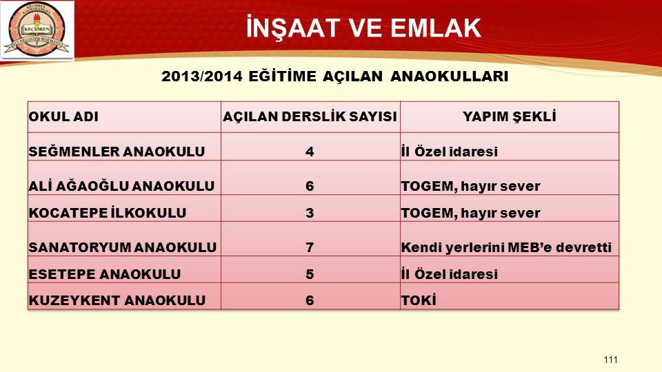 İNŞAAT VE EMLAK 111 2013/2014 EĞİTİME AÇILAN ANAOKULLARI