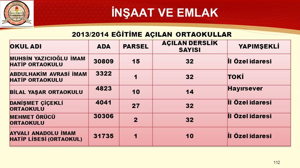 İNŞAAT VE EMLAK 112 2013/2014 EĞİTİME AÇILAN ORTAOKULLAR