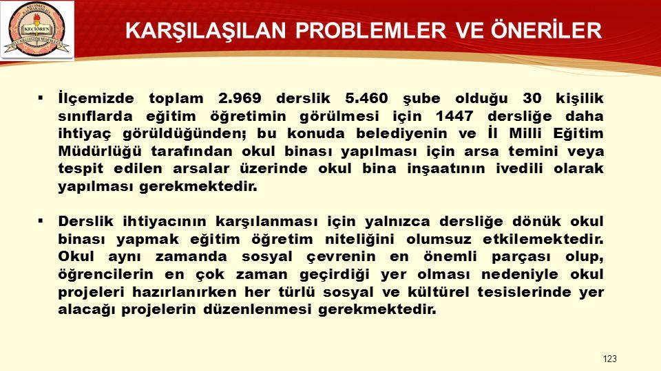 KARŞILAŞILAN PROBLEMLER VE ÖNERİLER 123  İlçemizde toplam 2.969 derslik 5.460 şube olduğu 30 kişilik sınıflarda eğitim öğretimin görülmesi için 1447
