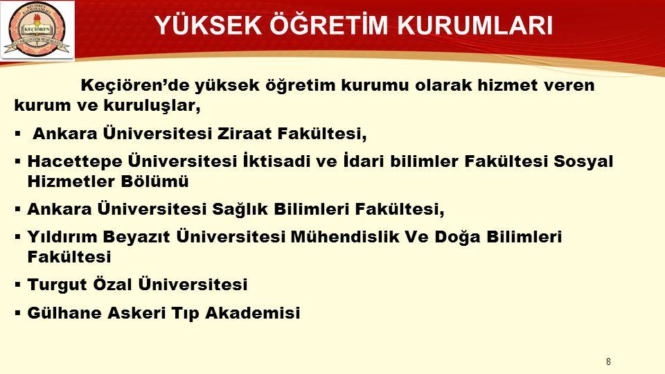 YÜKSEK ÖĞRETİM KURUMLARI Keçiören'de yüksek öğretim kurumu olarak hizmet veren kurum ve kuruluşlar,  Ankara Üniversitesi Ziraat Fakültesi,  Hacettep
