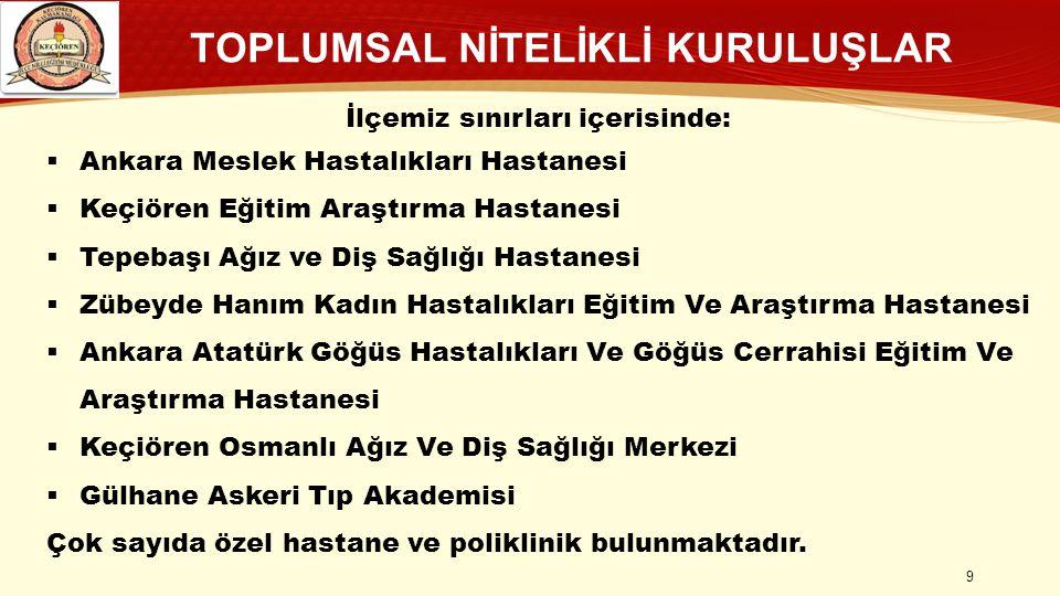 TOPLUMSAL NİTELİKLİ KURULUŞLAR İlçemiz sınırları içerisinde:  Ankara Meslek Hastalıkları Hastanesi  Keçiören Eğitim Araştırma Hastanesi  Tepebaşı Ağız ve Diş Sağlığı Hastanesi  Zübeyde Hanım Kadın Hastalıkları Eğitim Ve Araştırma Hastanesi  Ankara Atatürk Göğüs Hastalıkları Ve Göğüs Cerrahisi Eğitim Ve Araştırma Hastanesi  Keçiören Osmanlı Ağız Ve Diş Sağlığı Merkezi  Gülhane Askeri Tıp Akademisi Çok sayıda özel hastane ve poliklinik bulunmaktadır.