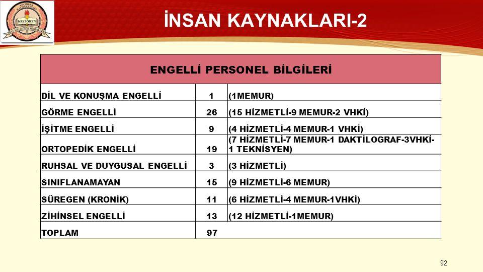 İNSAN KAYNAKLARI-2 ENGELLİ PERSONEL BİLGİLERİ DİL VE KONUŞMA ENGELLİ1(1MEMUR) GÖRME ENGELLİ26(15 HİZMETLİ-9 MEMUR-2 VHKİ) İŞİTME ENGELLİ9(4 HİZMETLİ-4 MEMUR-1 VHKİ) ORTOPEDİK ENGELLİ19 (7 HİZMETLİ-7 MEMUR-1 DAKTİLOGRAF-3VHKİ- 1 TEKNİSYEN) RUHSAL VE DUYGUSAL ENGELLİ3(3 HİZMETLİ) SINIFLANAMAYAN15(9 HİZMETLİ-6 MEMUR) SÜREGEN (KRONİK)11(6 HİZMETLİ-4 MEMUR-1VHKİ) ZİHİNSEL ENGELLİ13(12 HİZMETLİ-1MEMUR) TOPLAM 97 92