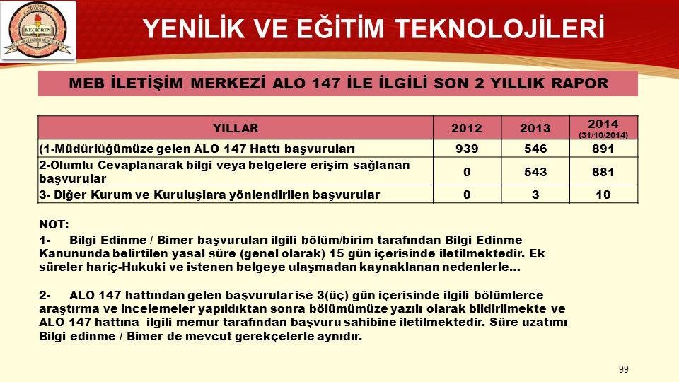 YENİLİK VE EĞİTİM TEKNOLOJİLERİ MEB İLETİŞİM MERKEZİ ALO 147 İLE İLGİLİ SON 2 YILLIK RAPOR YILLAR20122013 2014 (31/10/2014) (1-Müdürlüğümüze gelen ALO 147 Hattı başvuruları939546891 2-Olumlu Cevaplanarak bilgi veya belgelere erişim sağlanan başvurular 0543881 3- Diğer Kurum ve Kuruluşlara yönlendirilen başvurular0310 NOT: 1- Bilgi Edinme / Bimer başvuruları ilgili bölüm/birim tarafından Bilgi Edinme Kanununda belirtilen yasal süre (genel olarak) 15 gün içerisinde iletilmektedir.
