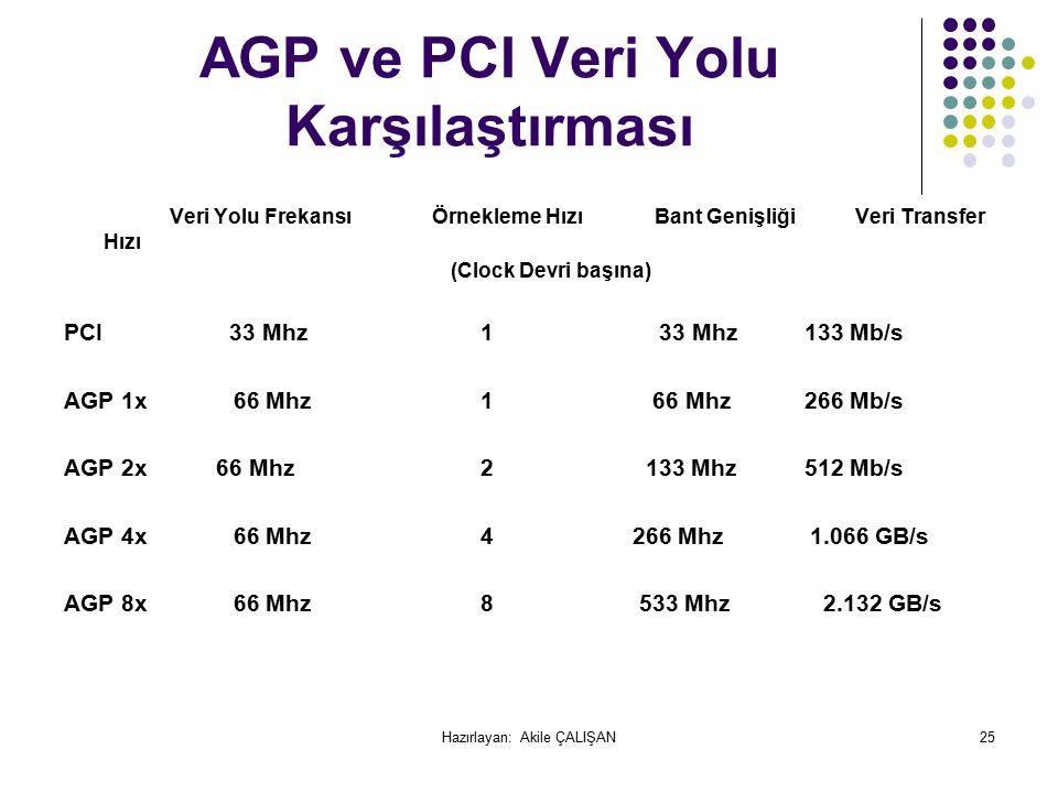 AGP ve PCI Veri Yolu Karşılaştırması Veri Yolu Frekansı Örnekleme Hızı Bant Genişliği Veri Transfer Hızı (Clock Devri başına) PCI 33 Mhz 1 33 Mhz133 Mb/s AGP 1x 66 Mhz 1 66 Mhz266 Mb/s AGP 2x 66 Mhz 2 133 Mhz512 Mb/s AGP 4x 66 Mhz 4 266 Mhz 1.066 GB/s AGP 8x 66 Mhz 8 533 Mhz 2.132 GB/s 25Hazırlayan: Akile ÇALIŞAN