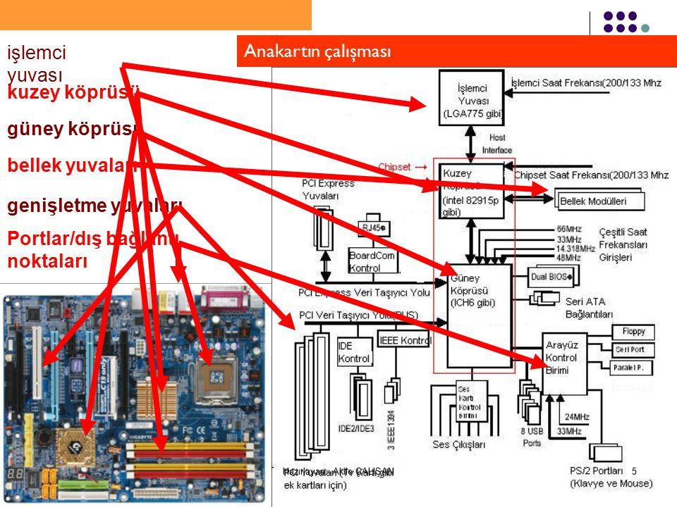kuzey köprüsü güney köprüsü bellek yuvaları genişletme yuvaları Portlar/dış bağlantı noktaları işlemci yuvası Anakartın çalışması 5Hazırlayan: Akile ÇALIŞAN