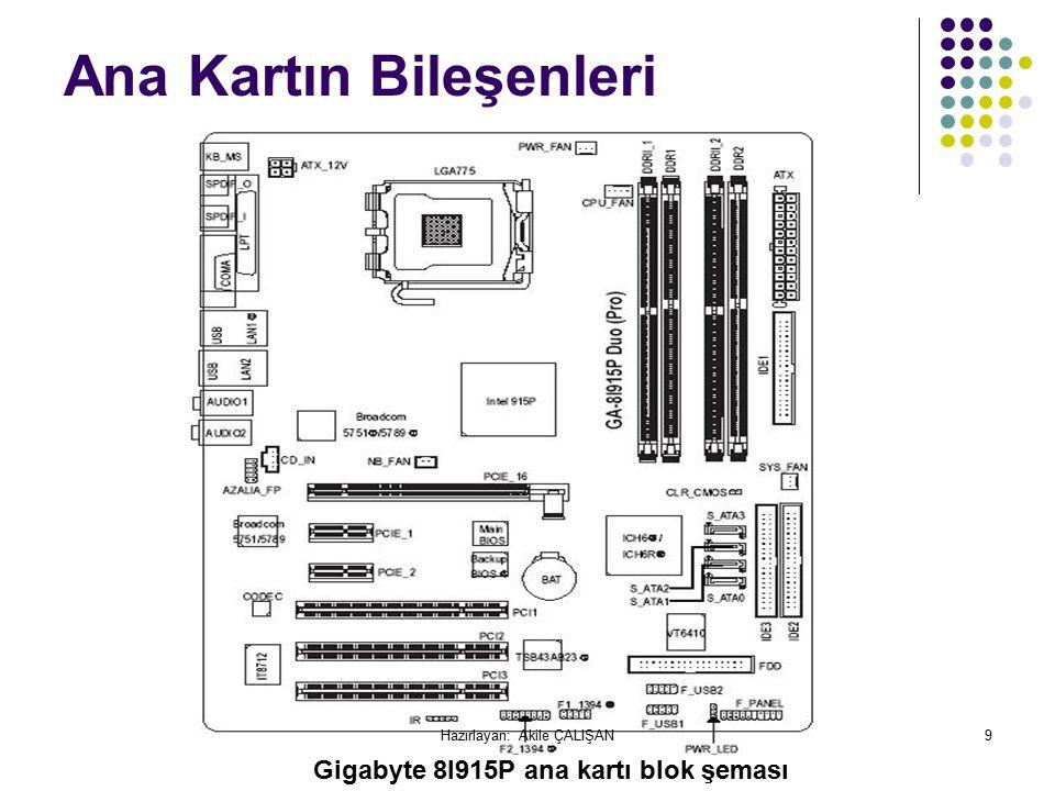 Ana Kartın Bileşenleri Gigabyte 8I915P ana kartı blok şeması 9Hazırlayan: Akile ÇALIŞAN