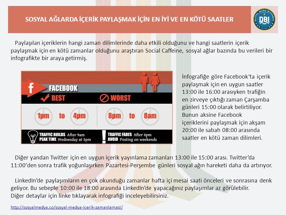 http://sosyalmedya.co/sosyal-medya-icerik-zamanlamasi/ SOSYAL AĞLARDA İÇERİK PAYLAŞMAK İÇİN EN İYİ VE EN KÖTÜ SAATLER Paylaşılan içeriklerin hangi zaman dilimlerinde daha etkili olduğunu ve hangi saatlerin içerik paylaşmak için en kötü zamanlar olduğunu araştıran Social Caffeine, sosyal ağlar bazında bu verileri bir infografikte bir araya getirmiş.
