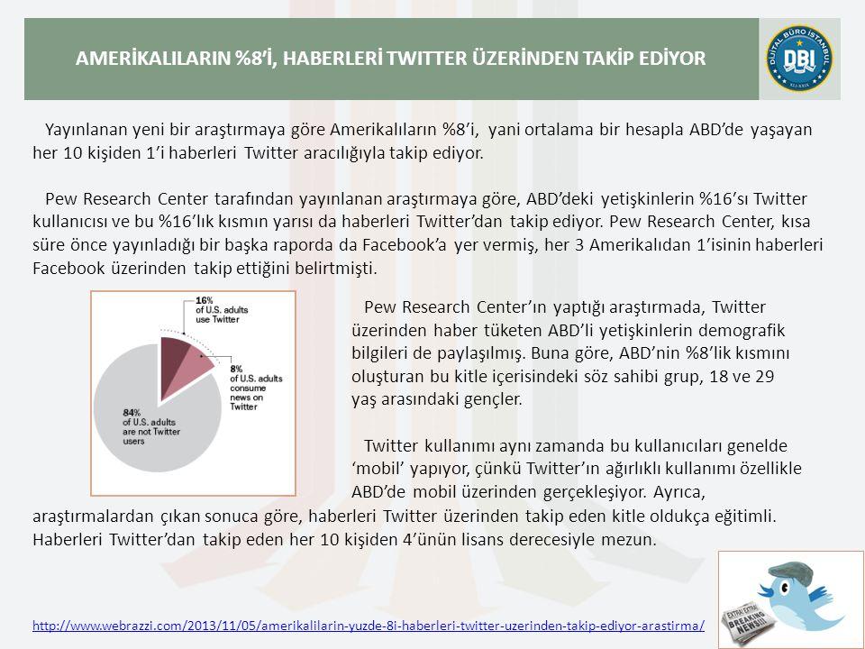 http://www.webrazzi.com/2013/11/05/amerikalilarin-yuzde-8i-haberleri-twitter-uzerinden-takip-ediyor-arastirma/ AMERİKALILARIN %8′İ, HABERLERİ TWITTER ÜZERİNDEN TAKİP EDİYOR Yayınlanan yeni bir araştırmaya göre Amerikalıların %8′i, yani ortalama bir hesapla ABD'de yaşayan her 10 kişiden 1′i haberleri Twitter aracılığıyla takip ediyor.