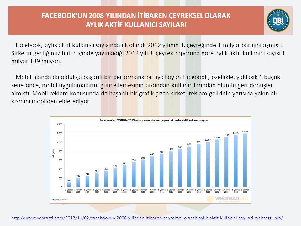http://www.webrazzi.com/2013/11/02/facebookun-2008-yilindan-itibaren-ceyreksel-olarak-aylik-aktif-kullanici-sayilari-webrazzi-pro/ FACEBOOK'UN 2008 YILINDAN İTİBAREN ÇEYREKSEL OLARAK AYLIK AKTİF KULLANICI SAYILARI Facebook, aylık aktif kullanıcı sayısında ilk olarak 2012 yılının 3.