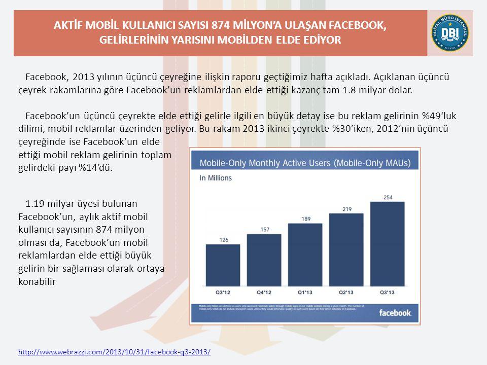 http://www.webrazzi.com/2013/10/31/facebook-q3-2013/ AKTİF MOBİL KULLANICI SAYISI 874 MİLYON'A ULAŞAN FACEBOOK, GELİRLERİNİN YARISINI MOBİLDEN ELDE EDİYOR Facebook, 2013 yılının üçüncü çeyreğine ilişkin raporu geçtiğimiz hafta açıkladı.