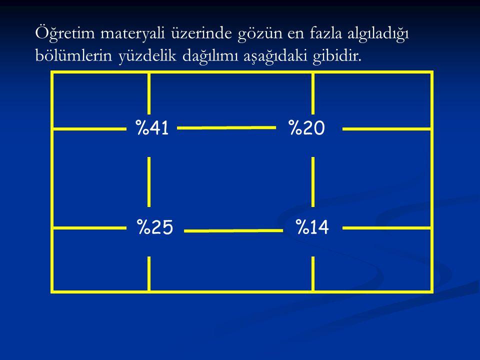 %41 %25%14 %20 Öğretim materyali üzerinde gözün en fazla algıladığı bölümlerin yüzdelik dağılımı aşağıdaki gibidir.