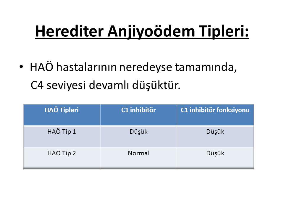 Herediter Anjiyoödem Tipleri: HAÖ hastalarının neredeyse tamamında, C4 seviyesi devamlı düşüktür.