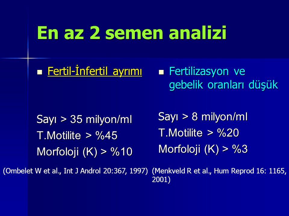 En az 2 semen analizi Fertil-İnfertil ayrımı Fertil-İnfertil ayrımı Sayı > 35 milyon/ml T.Motilite > %45 Morfoloji (K) > %10 Fertilizasyon ve gebelik