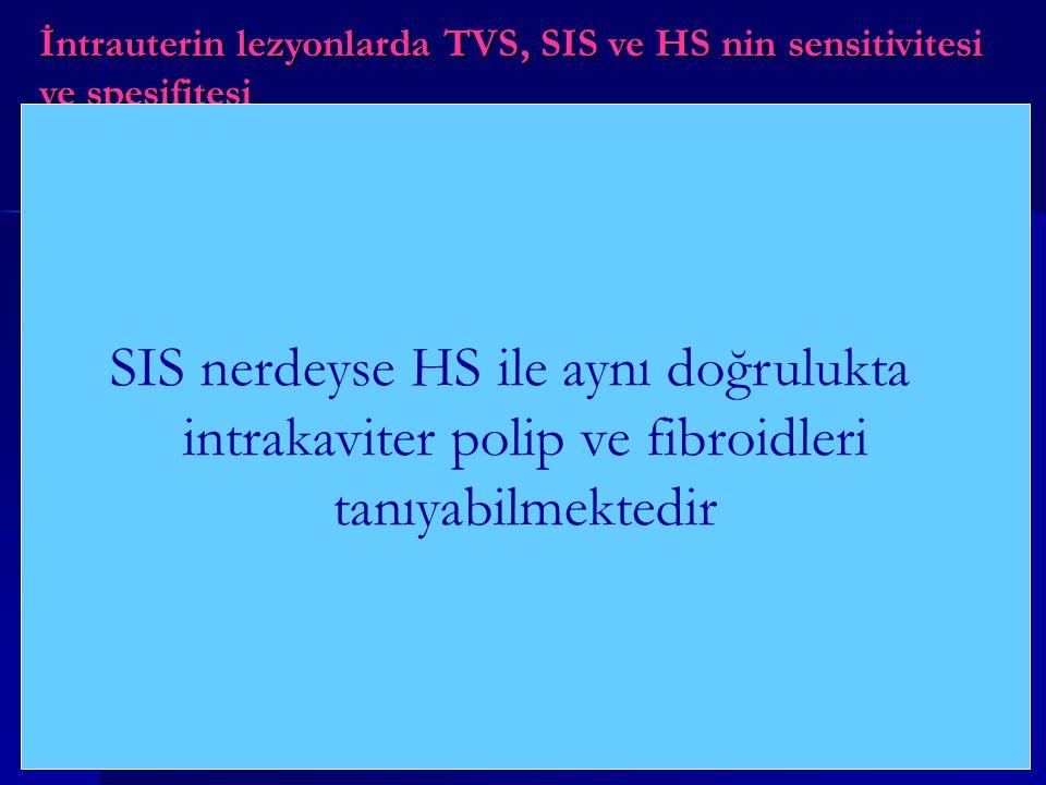 İntrauterin lezyonlarda TVS, SIS ve HS nin sensitivitesi ve spesifitesi (Bonnamy L., et al., Eur J Obstet Gynecol Reprod Biol. 102:42,2002.) Premenopo