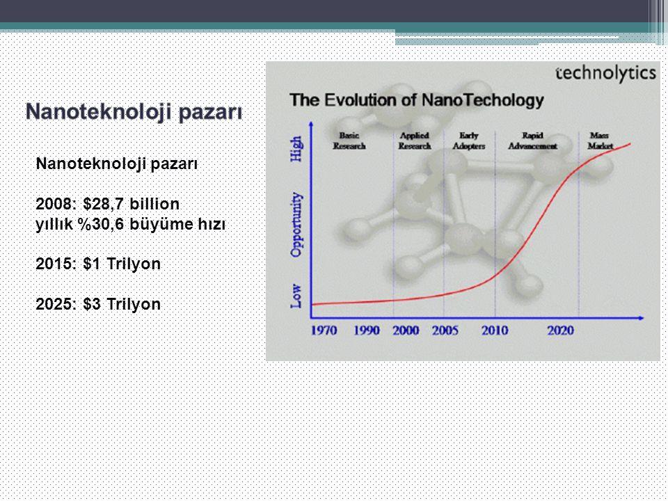 Nanoteknoloji pazarı 2008: $28,7 billion yıllık %30,6 büyüme hızı 2015: $1 Trilyon 2025: $3 Trilyon