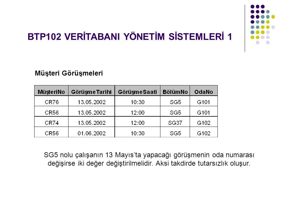 BTP102 VERİTABANI YÖNETİM SİSTEMLERİ 1 Müşteri Görüşmeleri SG5 nolu çalışanın 13 Mayıs'ta yapacağı görüşmenin oda numarası değişirse iki değer değiştirilmelidir.