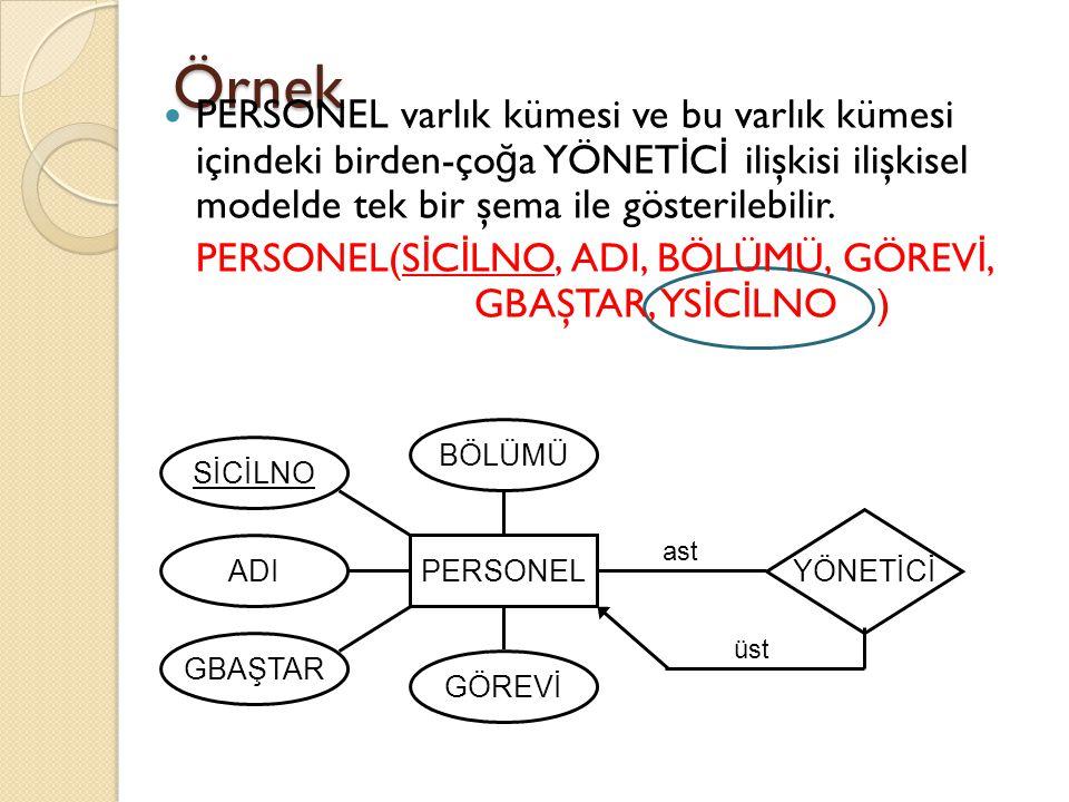 Örnek PERSONEL varlık kümesi ve bu varlık kümesi içindeki birden-ço ğ a YÖNET İ C İ ilişkisi ilişkisel modelde tek bir şema ile gösterilebilir. PERSON