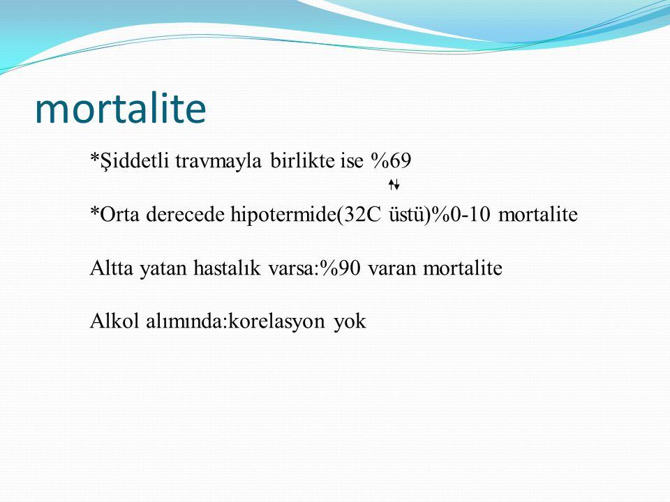 mortalite *Şiddetli travmayla birlikte ise %69 *Orta derecede hipotermide(32C üstü)%0-10 mortalite Altta yatan hastalık varsa:%90 varan mortalite Alko